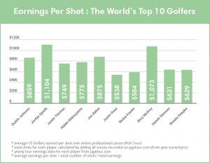 earnings per shot