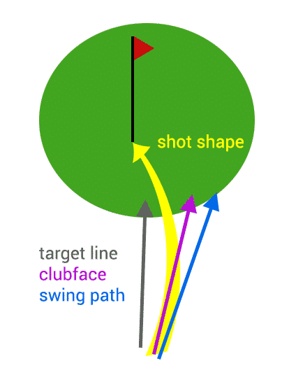 draw swing path
