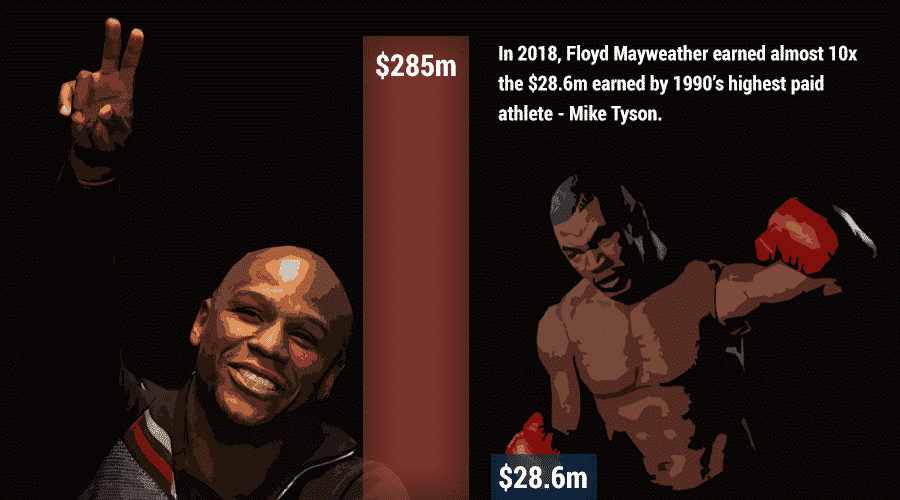 floyd mayweather vs mike tyson