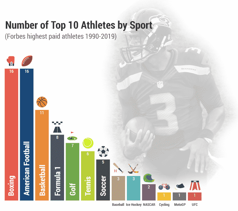 highest paid athletes by sport