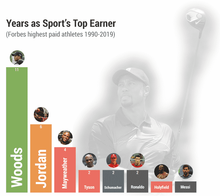 forbes highest paid athletes by sport chart