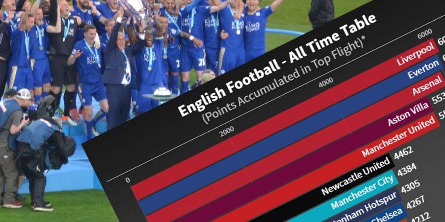 all time football league table