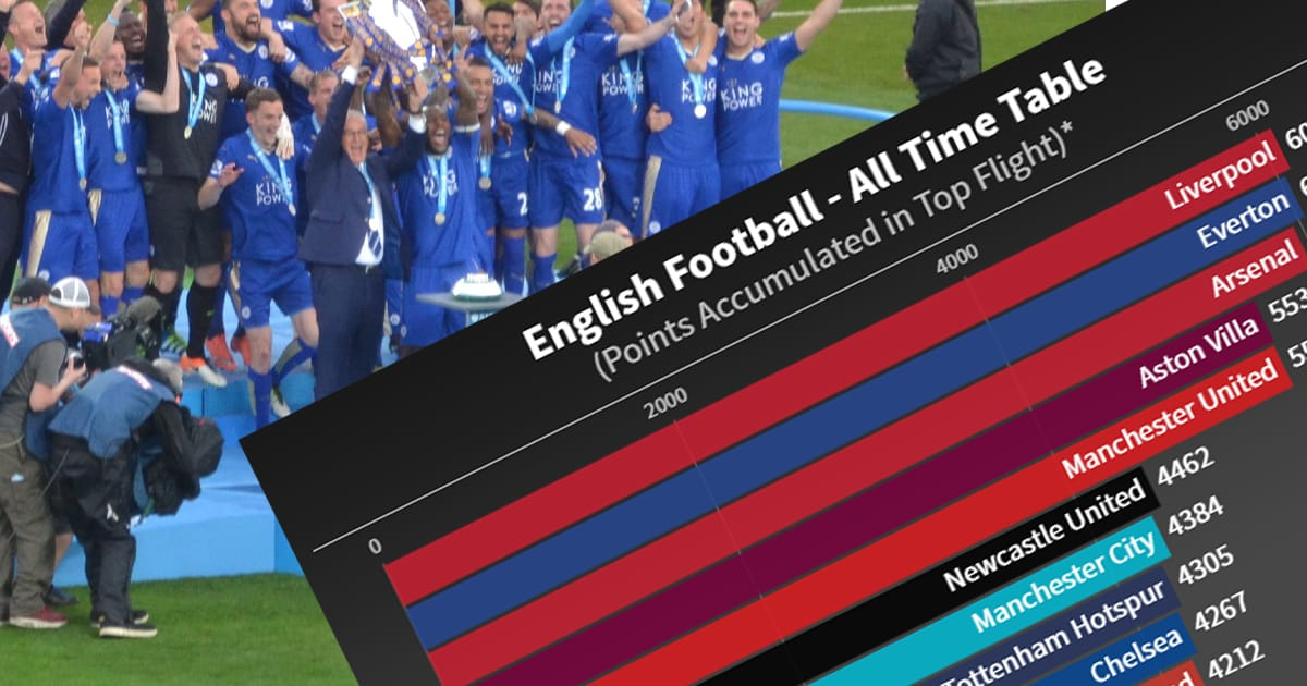 English Football's All-Time League Table [Live Graphic]