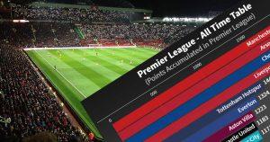 all time premier league table