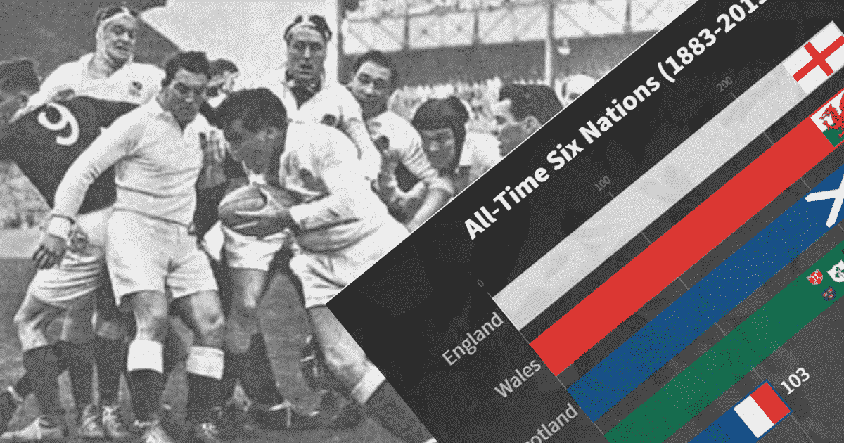 Rugby's Six Nations – All Time Table [Live Graphic]